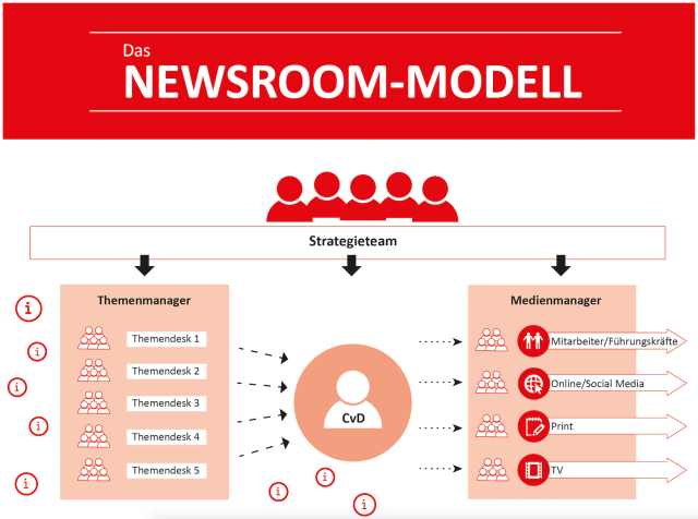 christoph-moss-newsroom-modell