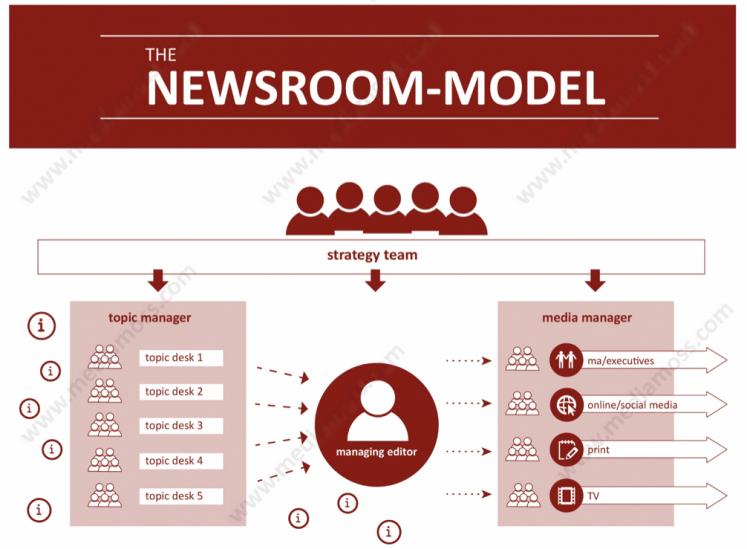 Mediamoss Newsroom model Christoph Moss